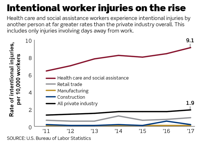 us labor graphic
