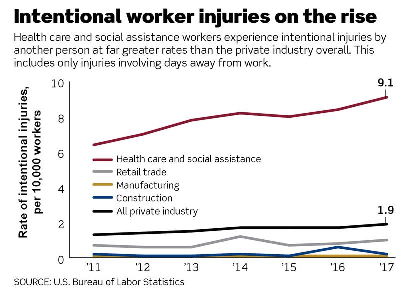us labor graphic